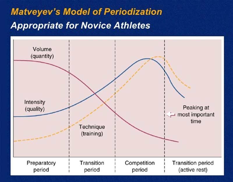Classic Periodization