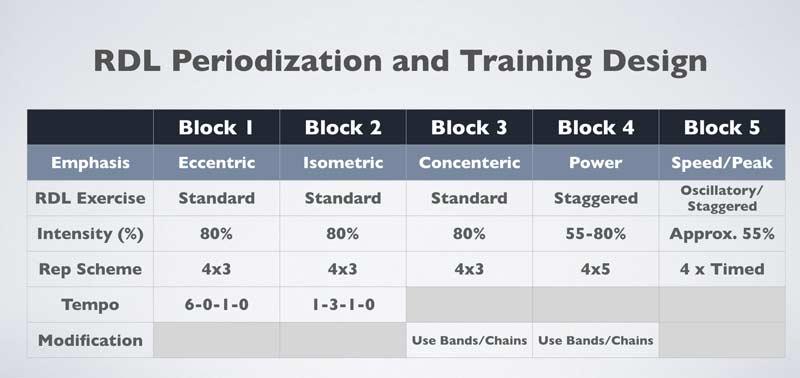 RDL Periodization